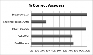 Percentage of correct answers to historical quiz - Generation Y