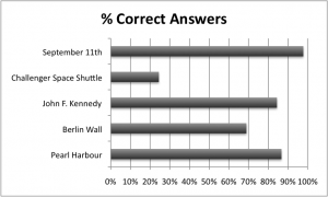 Percentage of correct answers to historical quiz - Generation Z